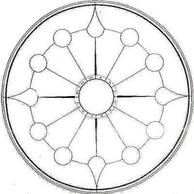 Astrology Wheel Exams
